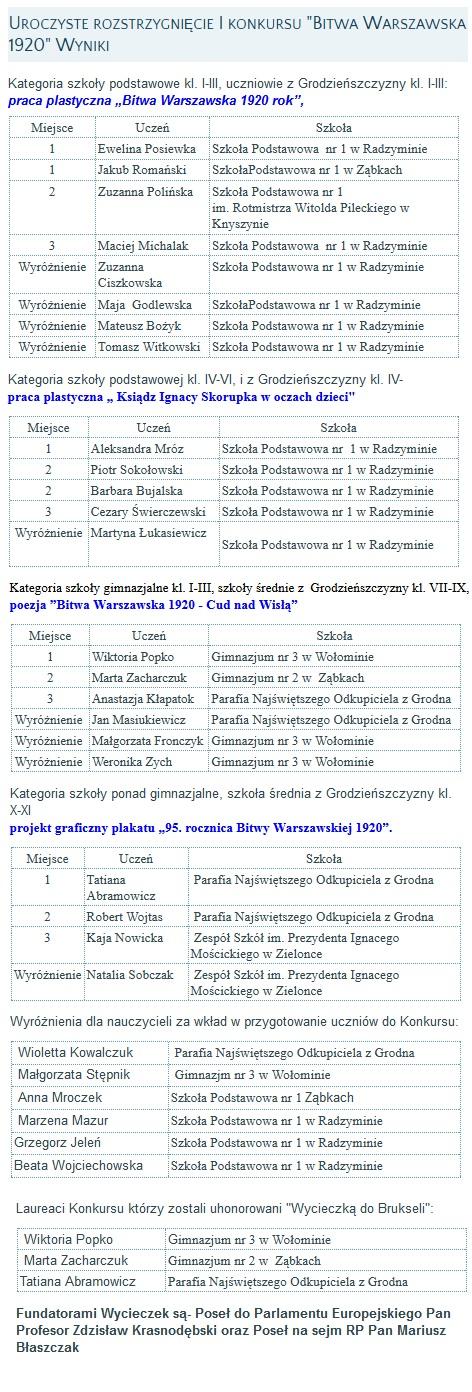 Kobylka Konkurs 2015