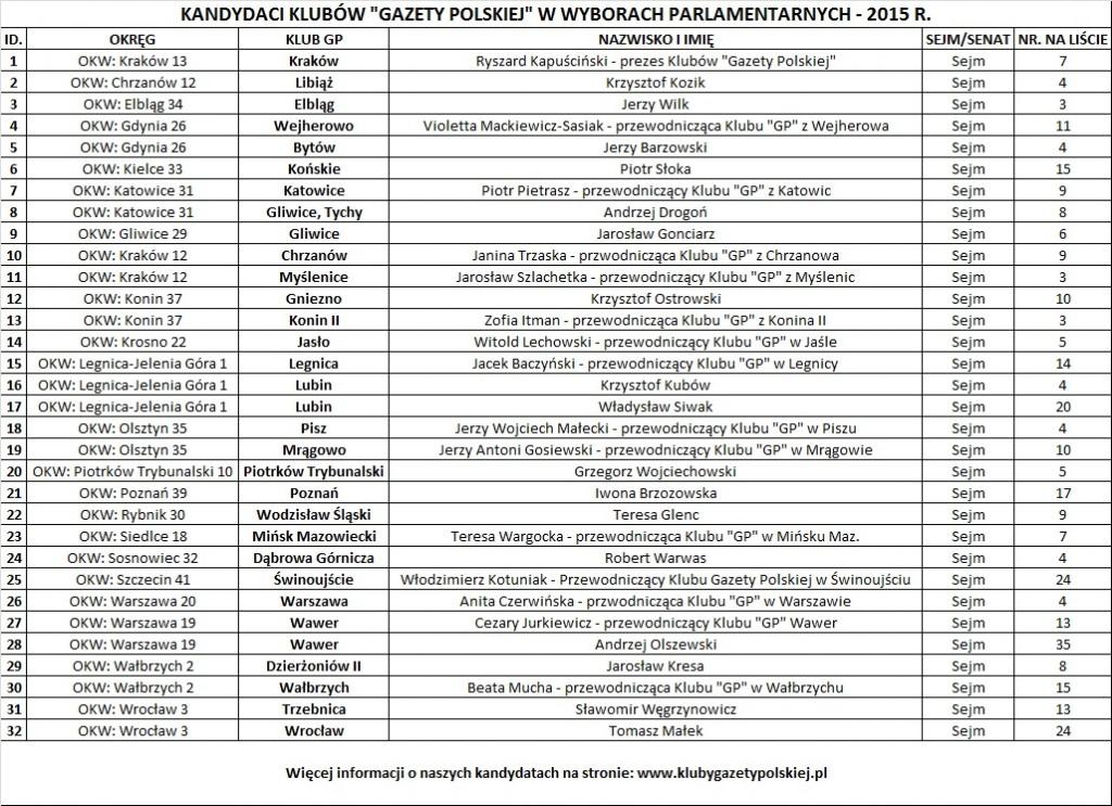 Kluby GP wybory 2015_22.10