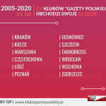 Kluby GP - 15 lat
